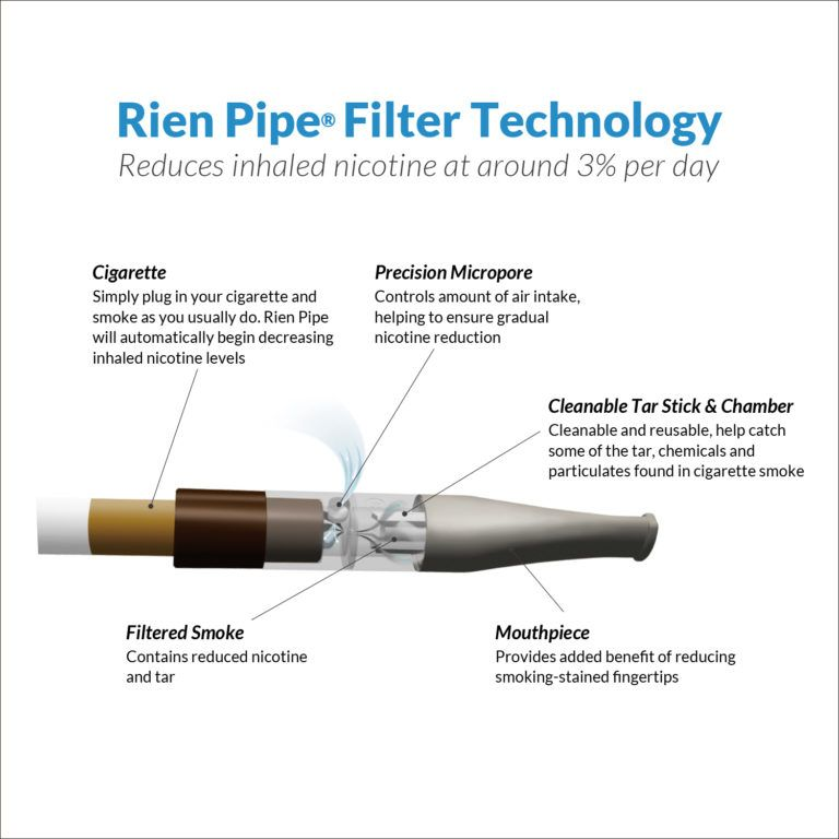 How Rien Pipe Works Rien Pipe Stop Smoking While Smoking
